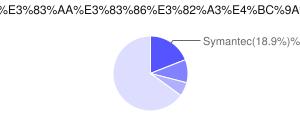 世界のセキュリティ会社の収益シェア 円グラフ (Gartner - Worldwide Security Software Vendor Revenue 2011 より)